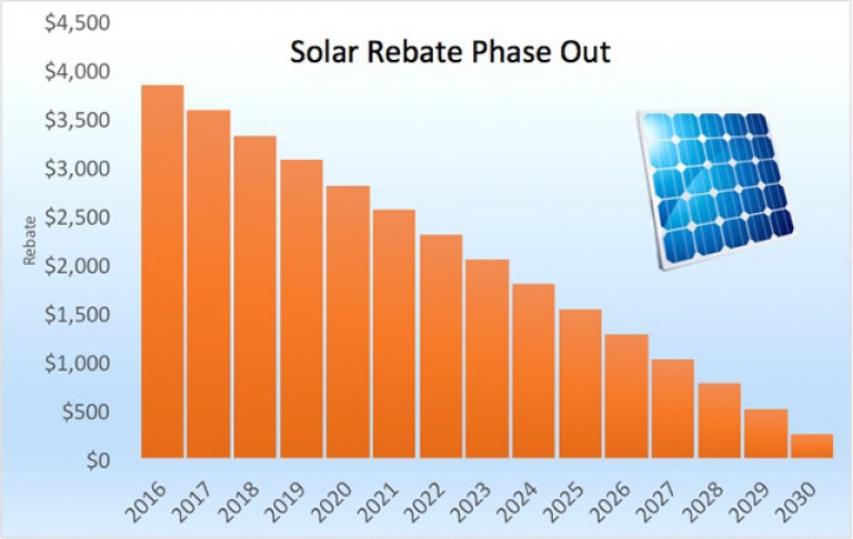 Solar Panel Rebate To Be Phased Out From 1st of January 2017